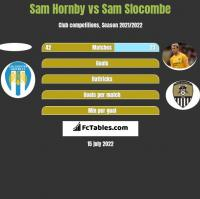 Sam Hornby vs Sam Slocombe h2h player stats