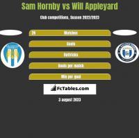 Sam Hornby vs Will Appleyard h2h player stats