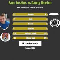 Sam Hoskins vs Danny Newton h2h player stats