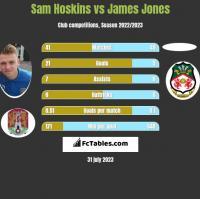 Sam Hoskins vs James Jones h2h player stats