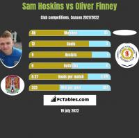 Sam Hoskins vs Oliver Finney h2h player stats