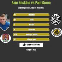 Sam Hoskins vs Paul Green h2h player stats