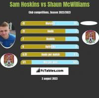 Sam Hoskins vs Shaun McWilliams h2h player stats