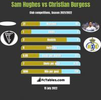 Sam Hughes vs Christian Burgess h2h player stats