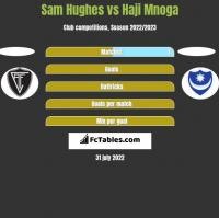 Sam Hughes vs Haji Mnoga h2h player stats