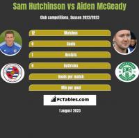 Sam Hutchinson vs Aiden McGeady h2h player stats