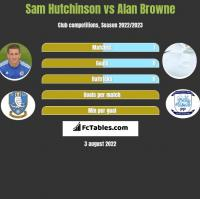 Sam Hutchinson vs Alan Browne h2h player stats