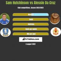 Sam Hutchinson vs Alessio Da Cruz h2h player stats