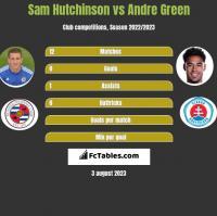 Sam Hutchinson vs Andre Green h2h player stats