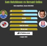 Sam Hutchinson vs Bersant Celina h2h player stats