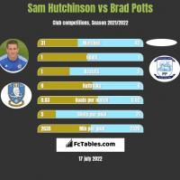 Sam Hutchinson vs Brad Potts h2h player stats