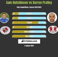 Sam Hutchinson vs Darren Pratley h2h player stats