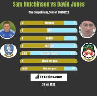 Sam Hutchinson vs David Jones h2h player stats
