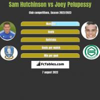 Sam Hutchinson vs Joey Pelupessy h2h player stats