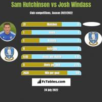 Sam Hutchinson vs Josh Windass h2h player stats