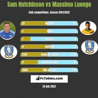 Sam Hutchinson vs Massimo Luongo h2h player stats