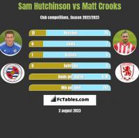 Sam Hutchinson vs Matt Crooks h2h player stats