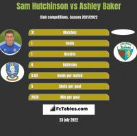 Sam Hutchinson vs Ashley Baker h2h player stats