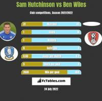 Sam Hutchinson vs Ben Wiles h2h player stats