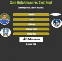 Sam Hutchinson vs Alex Hunt h2h player stats