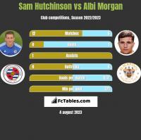 Sam Hutchinson vs Albi Morgan h2h player stats