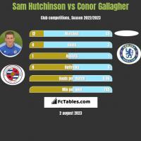 Sam Hutchinson vs Conor Gallagher h2h player stats