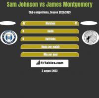 Sam Johnson vs James Montgomery h2h player stats