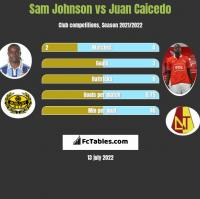 Sam Johnson vs Juan Caicedo h2h player stats