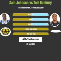 Sam Johnson vs Teal Bunbury h2h player stats