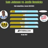 Sam Johnson vs Justin Rennicks h2h player stats