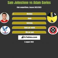 Sam Johnstone vs Adam Davies h2h player stats