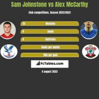Sam Johnstone vs Alex McCarthy h2h player stats