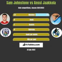 Sam Johnstone vs Anssi Jaakkola h2h player stats