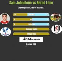 Sam Johnstone vs Bernd Leno h2h player stats