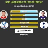 Sam Johnstone vs Fraser Forster h2h player stats