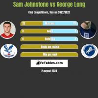 Sam Johnstone vs George Long h2h player stats