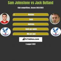Sam Johnstone vs Jack Butland h2h player stats