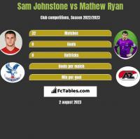 Sam Johnstone vs Mathew Ryan h2h player stats