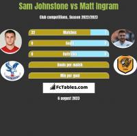 Sam Johnstone vs Matt Ingram h2h player stats