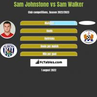 Sam Johnstone vs Sam Walker h2h player stats