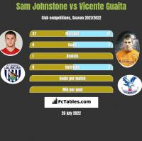 Sam Johnstone vs Vicente Guaita h2h player stats