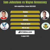 Sam Johnstone vs Wayne Hennessey h2h player stats