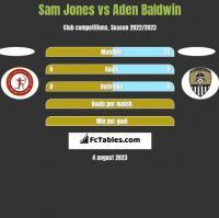 Sam Jones vs Aden Baldwin h2h player stats