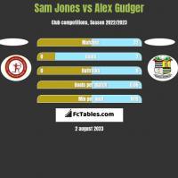Sam Jones vs Alex Gudger h2h player stats