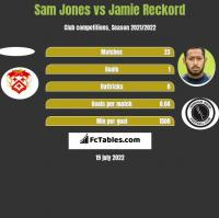 Sam Jones vs Jamie Reckord h2h player stats