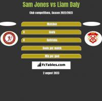 Sam Jones vs Liam Daly h2h player stats