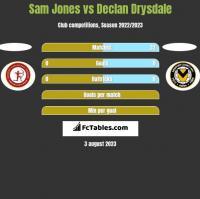 Sam Jones vs Declan Drysdale h2h player stats