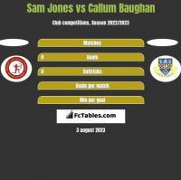 Sam Jones vs Callum Baughan h2h player stats