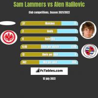 Sam Lammers vs Alen Halilovic h2h player stats