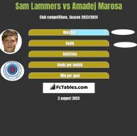 Sam Lammers vs Amadej Marosa h2h player stats